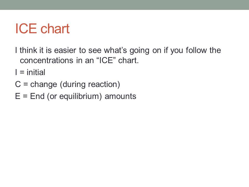 ICE chart