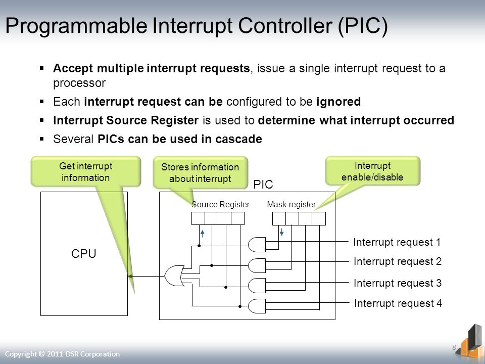 Programmable Interrupt Controller (PIC)