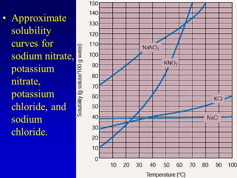 Approximate solubility curves for sodium nitrate, potassium nitrate, potassium chloride, and sodium chloride.