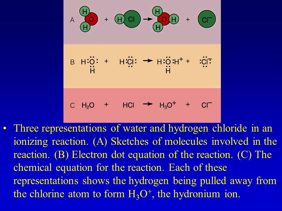 Three representations of water and hydrogen chloride in an ionizing reaction.