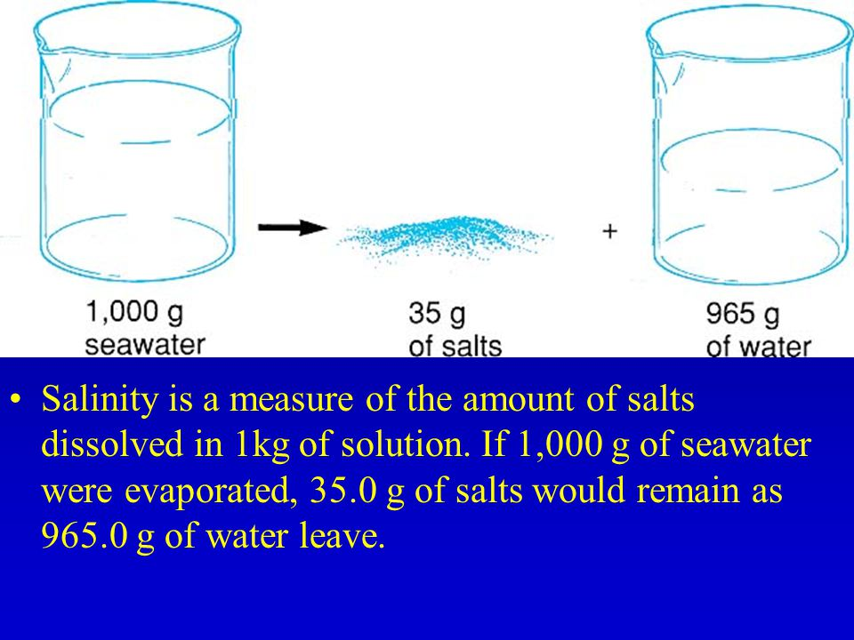 Salinity is a measure of the amount of salts dissolved in 1kg of solution.