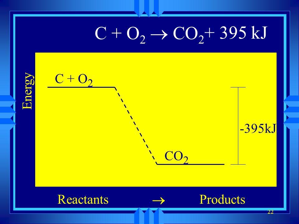 C + O2 ® CO2 + 395 kJ Energy Reactants Products ® C + O2 -395kJ CO2