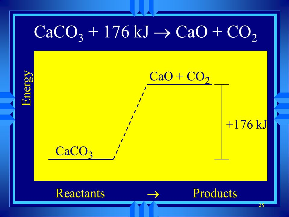 CaCO3 + 176 kJ ® CaO + CO2 CaCO3 ® CaO + CO2 Energy Reactants Products