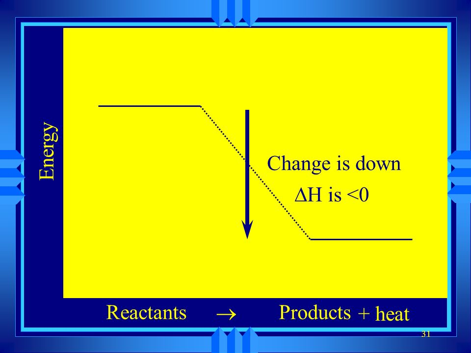 Energy Change is down DH is <0 Reactants ® Products + heat