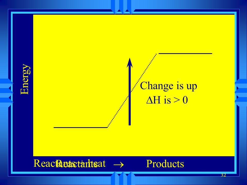 Energy Change is up DH is > 0 Reactants + heat Reactants ® Products
