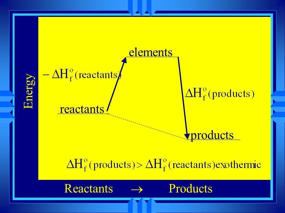 elements Energy reactants products Reactants ® Products