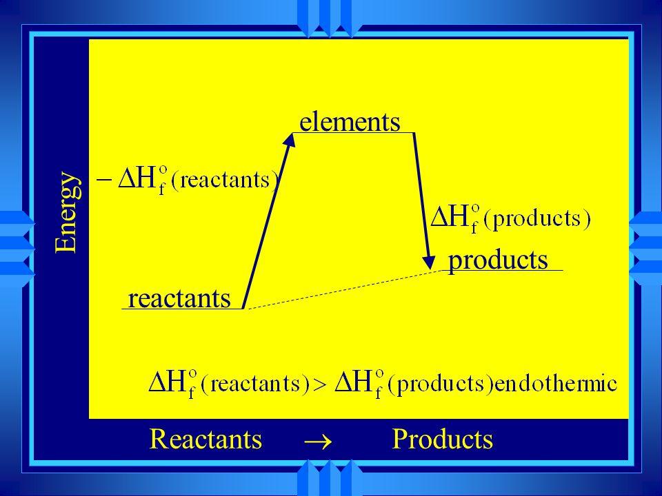 elements Energy products reactants Reactants ® Products