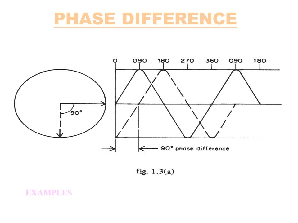 PHASE DIFFERENCE EXAMPLES