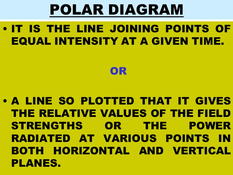 POLAR DIAGRAM IT IS THE LINE JOINING POINTS OF EQUAL INTENSITY AT A GIVEN TIME. OR.