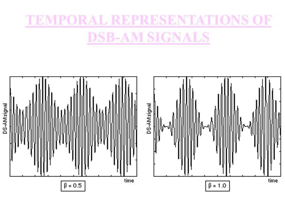 TEMPORAL REPRESENTATIONS OF DSB-AM SIGNALS