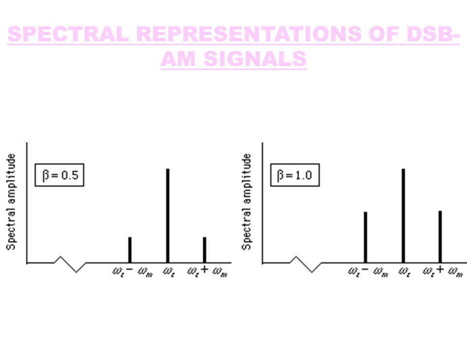 SPECTRAL REPRESENTATIONS OF DSB-AM SIGNALS