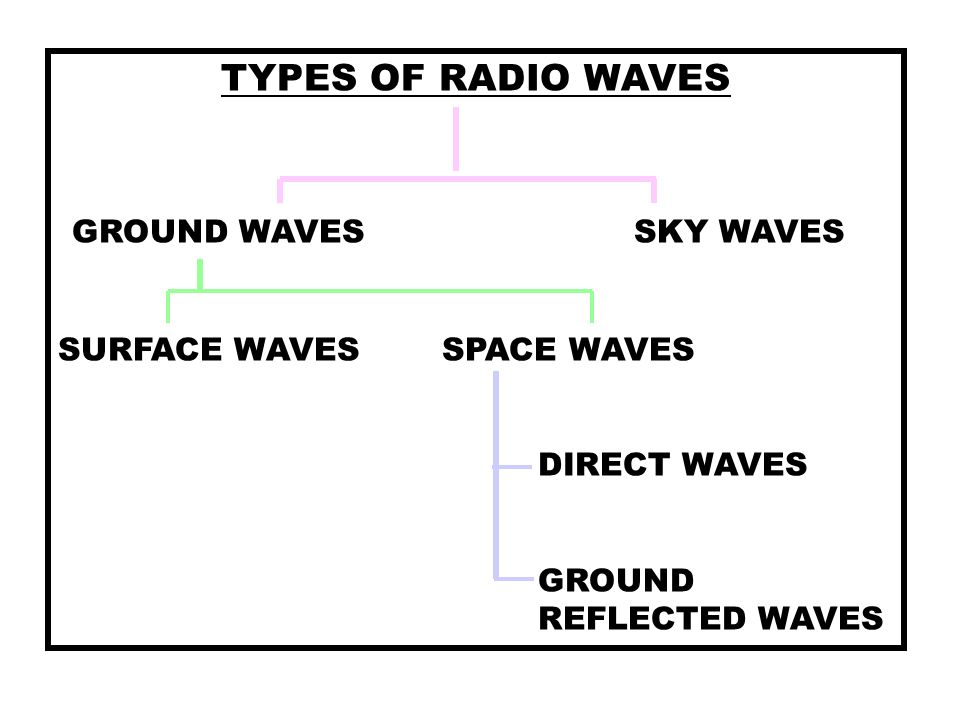 GROUND WAVES SKY WAVES TYPES OF RADIO WAVES SURFACE WAVES SPACE WAVES
