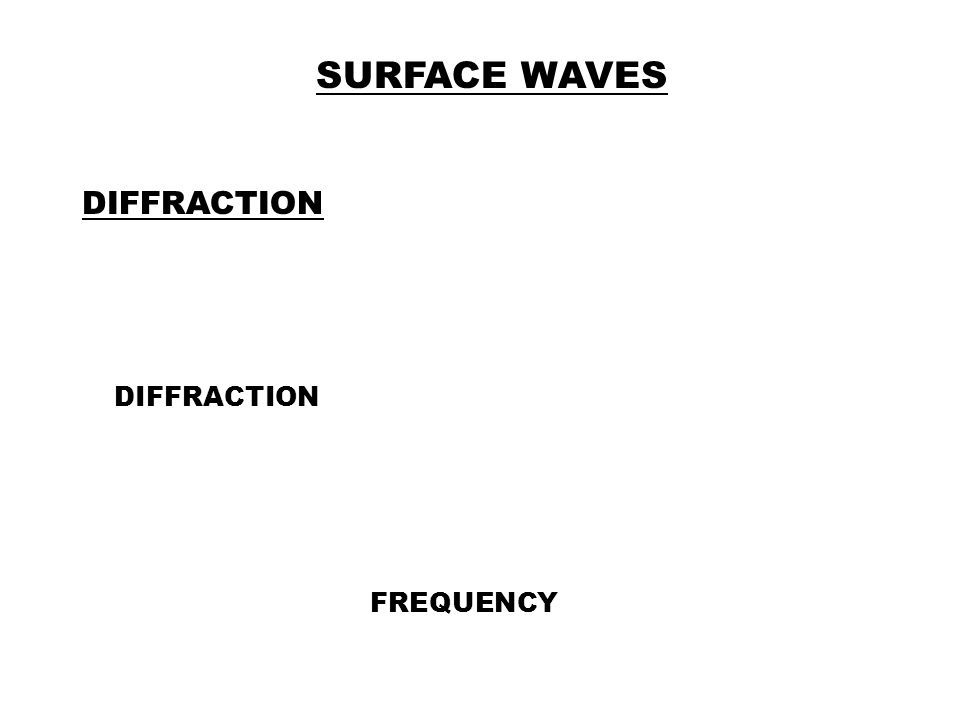SURFACE WAVES DIFFRACTION DIFFRACTION FREQUENCY