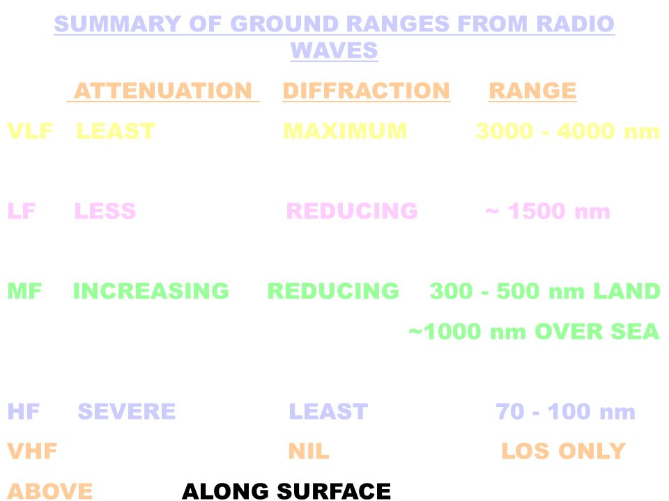 SUMMARY OF GROUND RANGES FROM RADIO WAVES