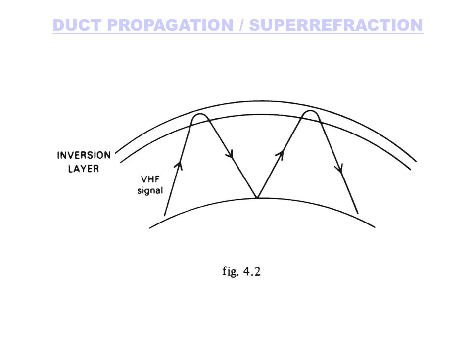 DUCT PROPAGATION / SUPERREFRACTION