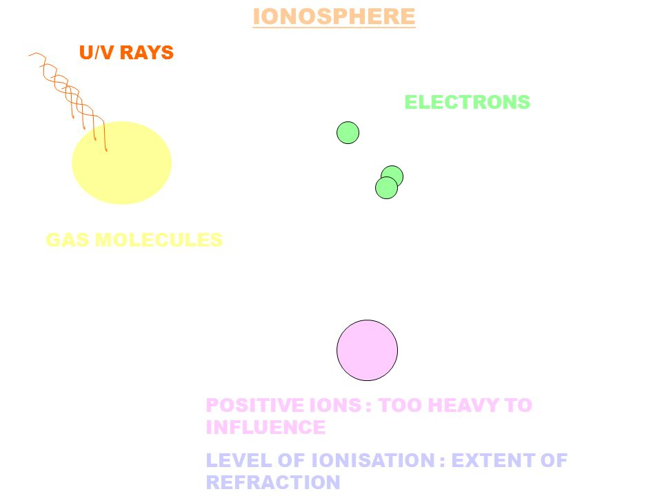 IONOSPHERE U/V RAYS ELECTRONS GAS MOLECULES