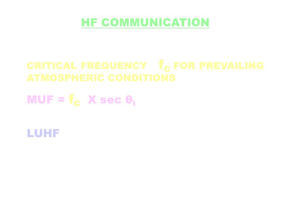 HF COMMUNICATION MUF = fC X sec θi LUHF