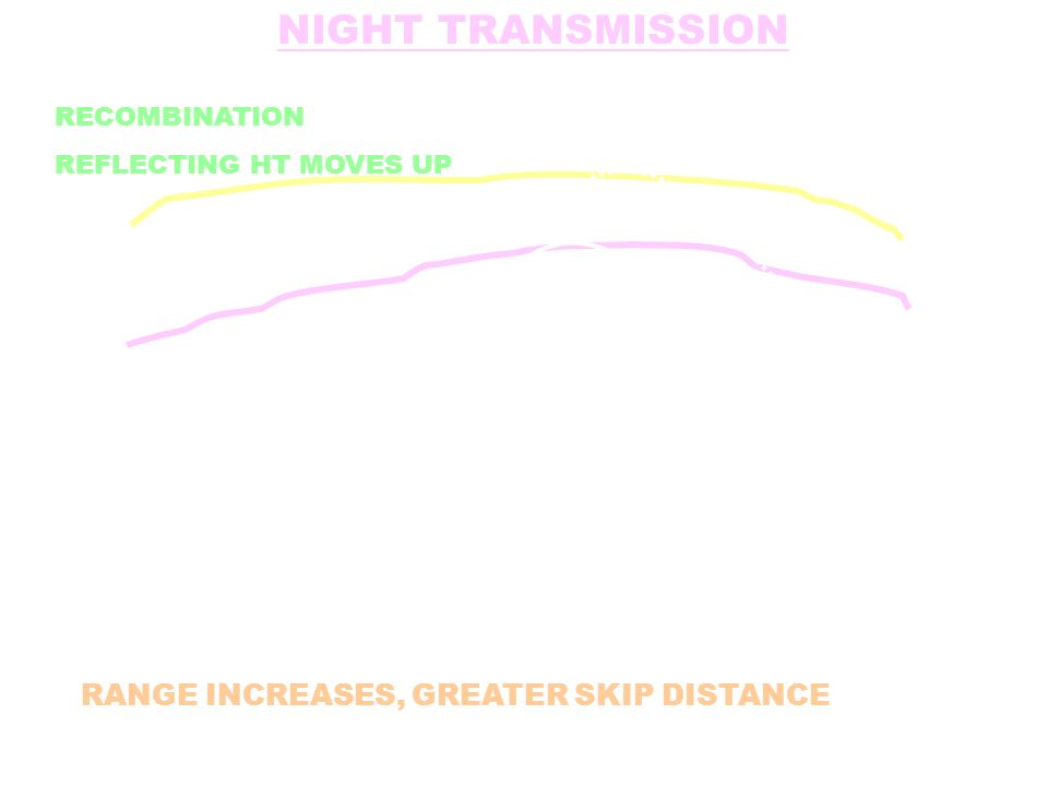 NIGHT TRANSMISSION RANGE INCREASES, GREATER SKIP DISTANCE
