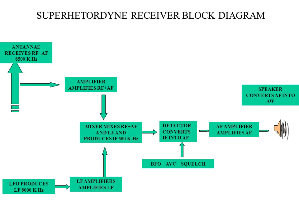SUPERHETORDYNE RECEIVER BLOCK DIAGRAM