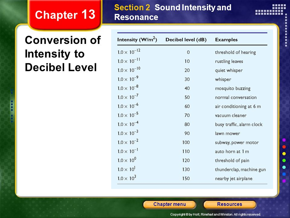 Conversion of Intensity to Decibel Level