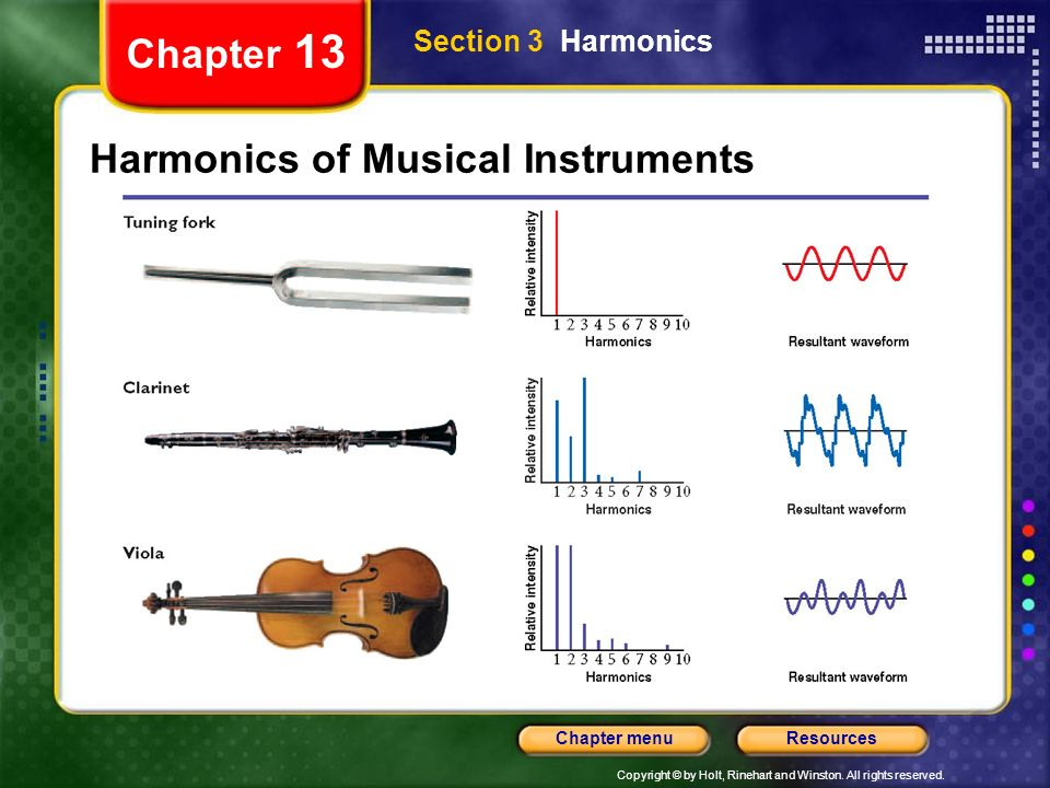 Harmonics of Musical Instruments