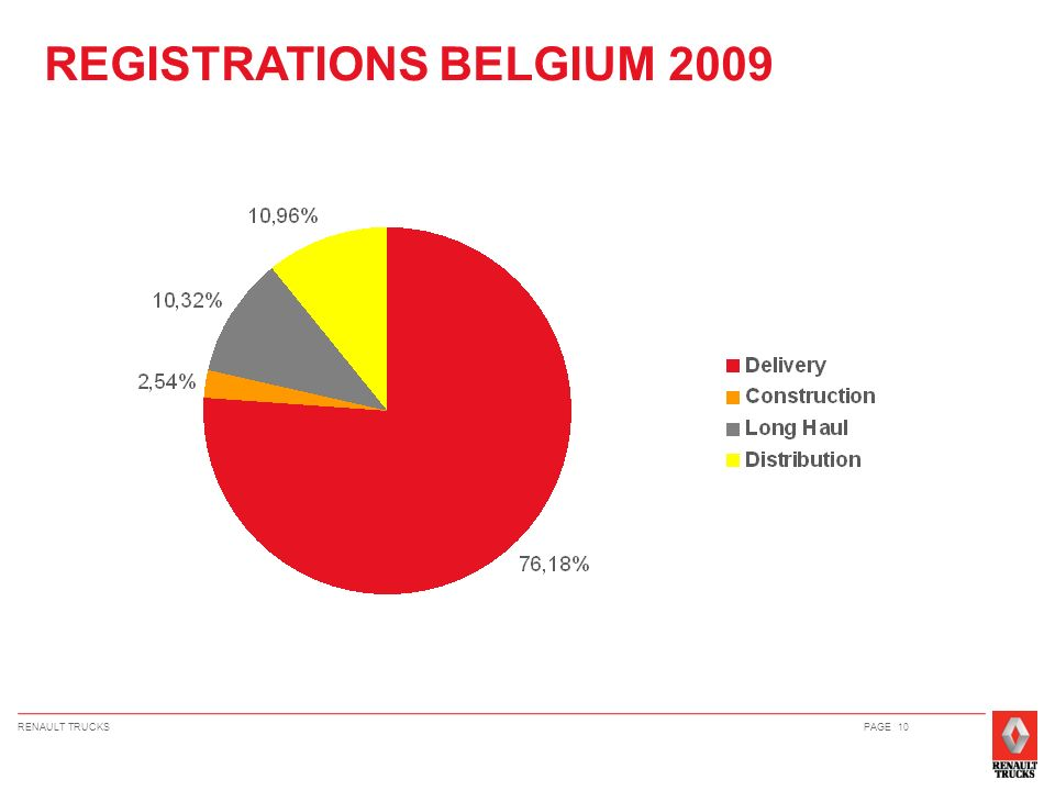 REGISTRATIONS BELGIUM 2009