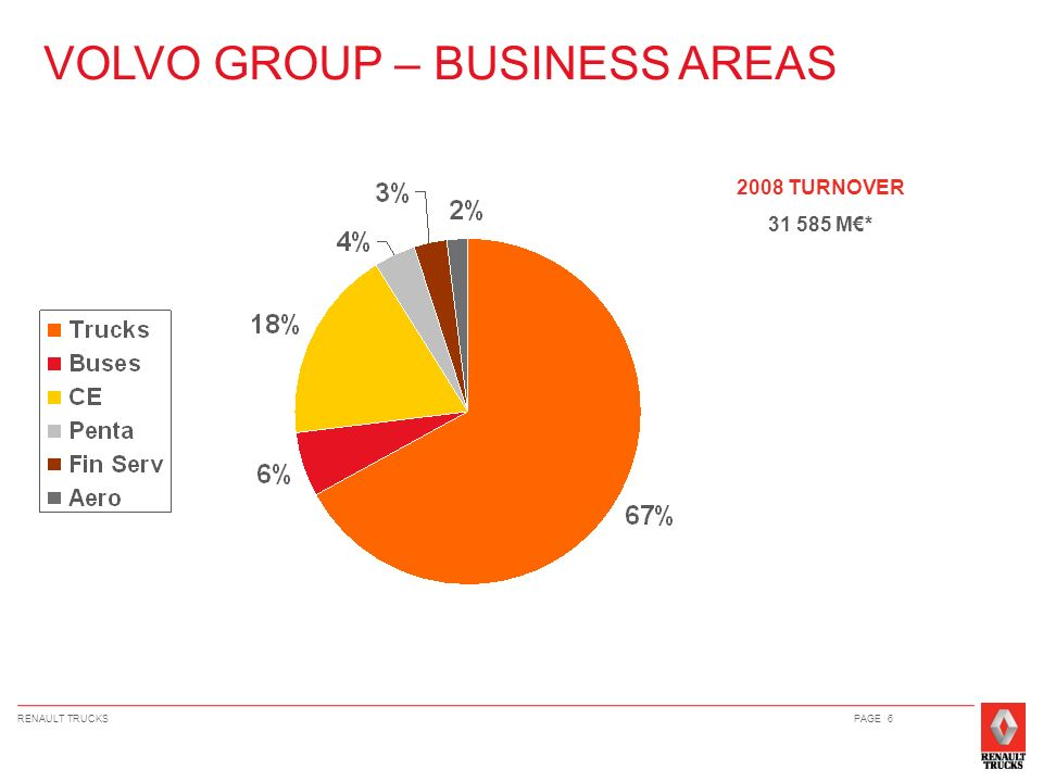 VOLVO GROUP – BUSINESS AREAS