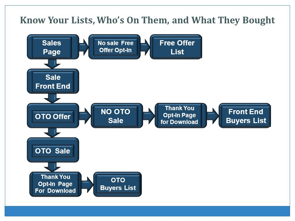 Know Your Lists, Who's On Them, and What They Bought