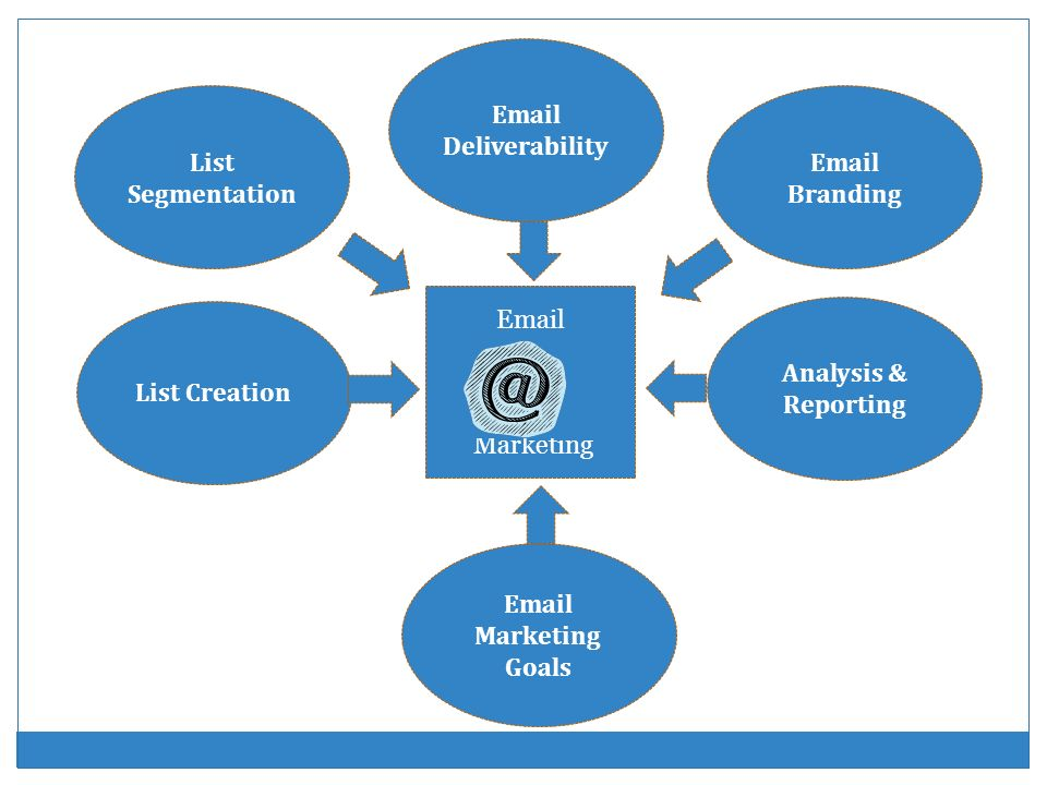 Email Deliverability List Segmentation. Email Branding. Email. Marketing. List Creation. Analysis & Reporting.