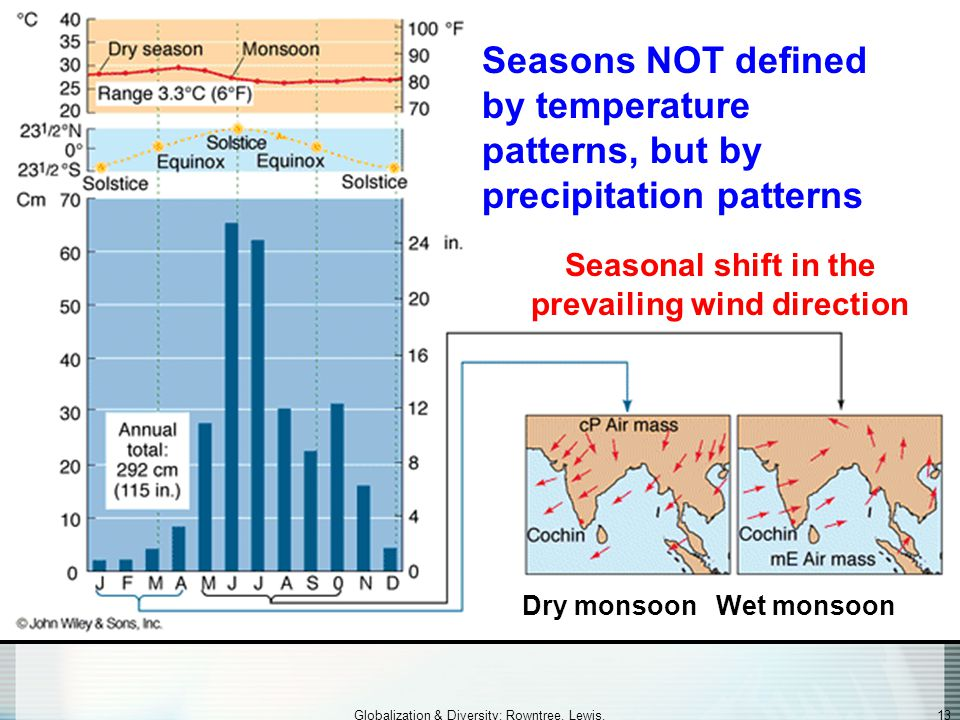 Seasonal shift in the prevailing wind direction