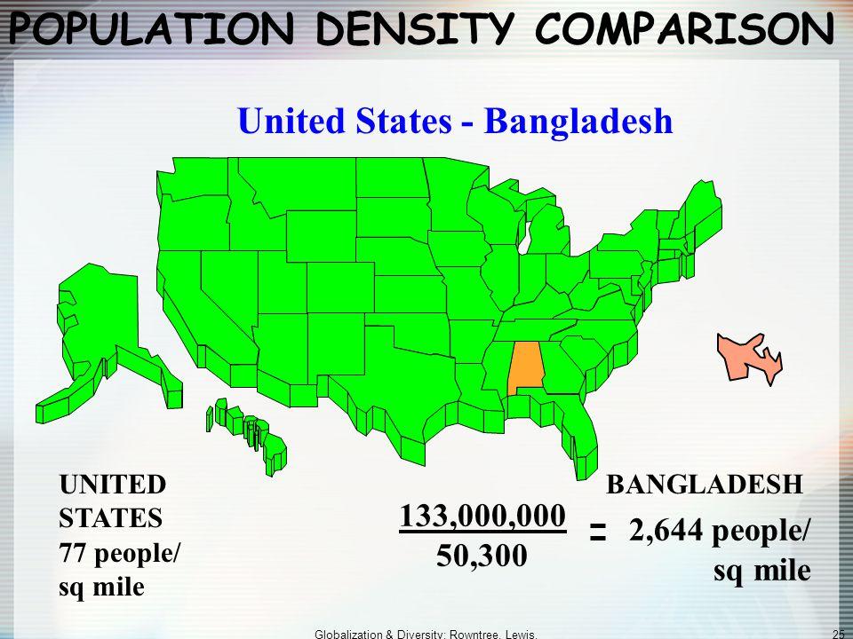 POPULATION DENSITY COMPARISON