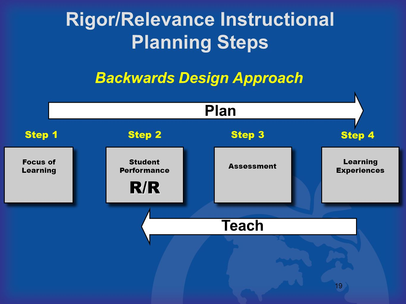 Rigor/Relevance Instructional Backwards Design Approach