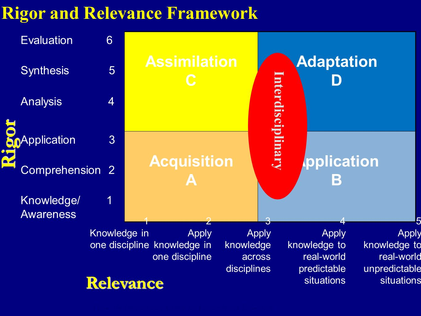 Rigor Rigor and Relevance Framework Relevance Assimilation C