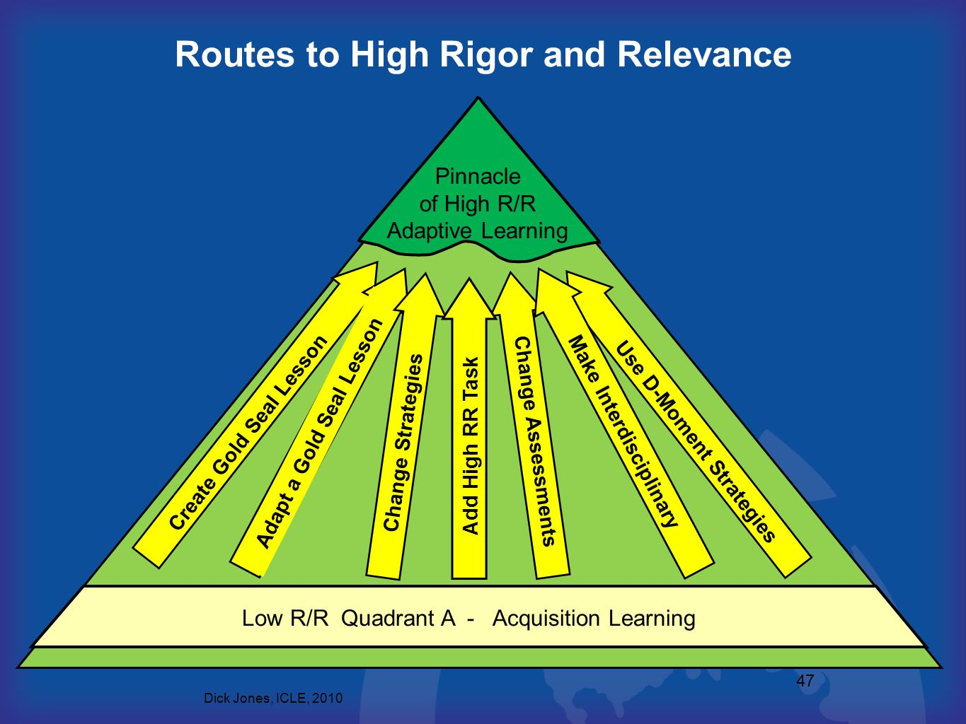 Routes to High Rigor and Relevance