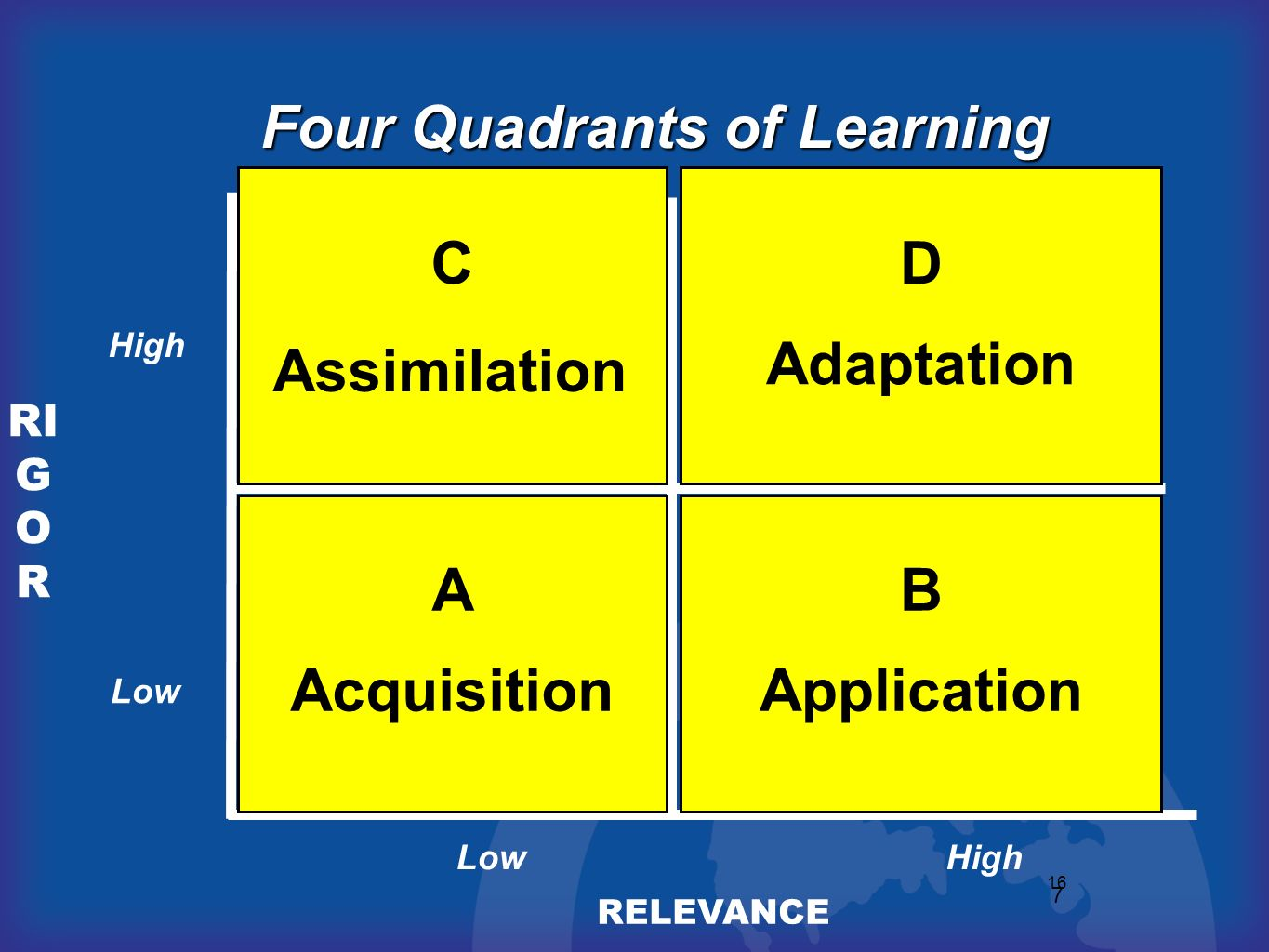 Four Quadrants of Learning