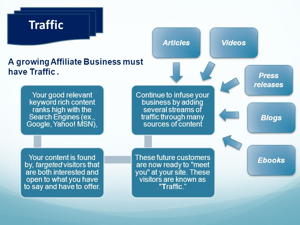 Traffic A growing Affiliate Business must have Traffic . Articles
