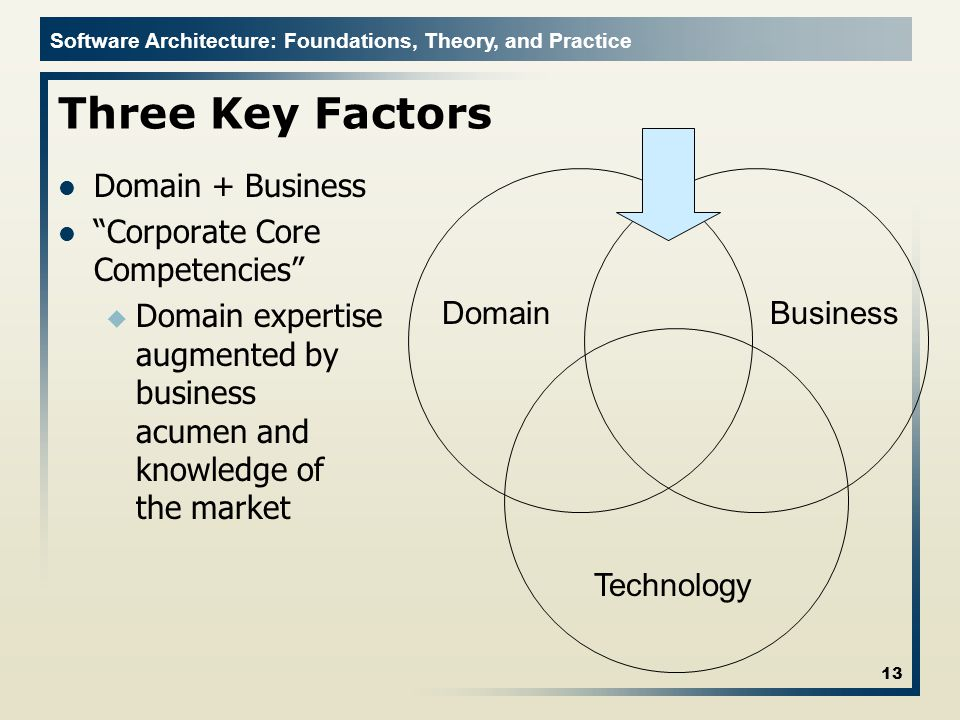 Three Key Factors Domain + Business Corporate Core Competencies