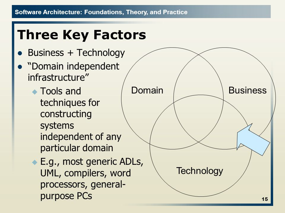 Three Key Factors Business + Technology