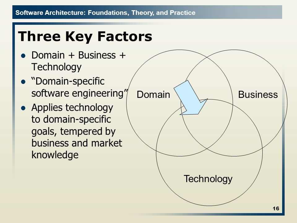 Three Key Factors Domain + Business + Technology