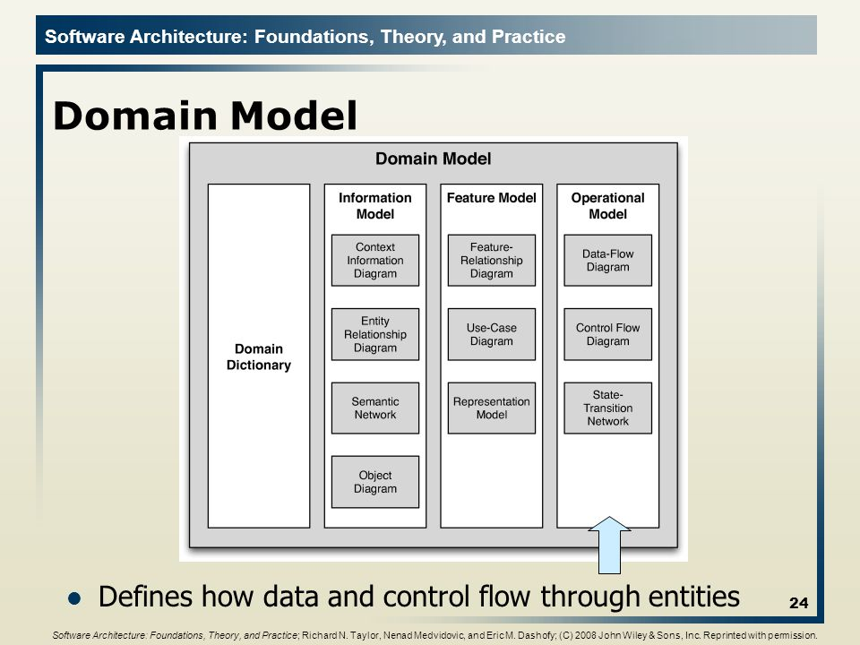 Domain Model Defines how data and control flow through entities