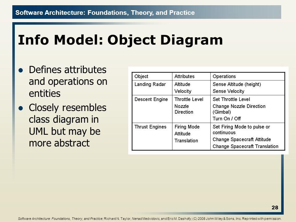 Info Model: Object Diagram
