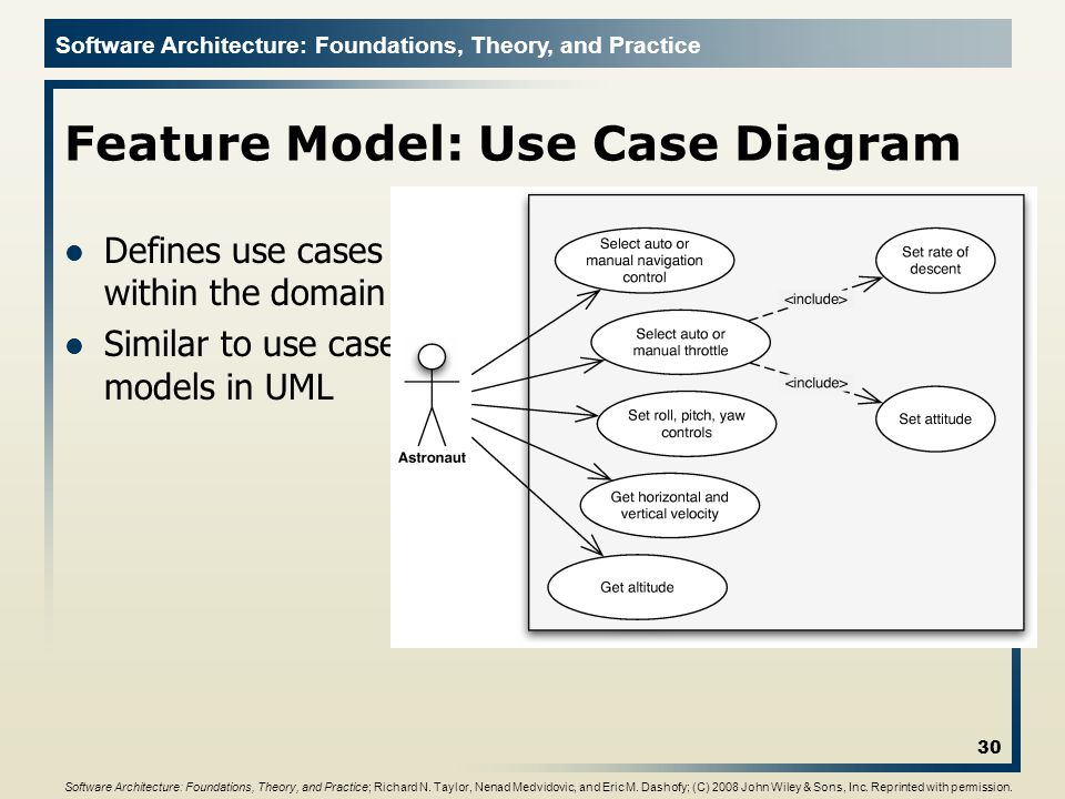Feature Model: Use Case Diagram