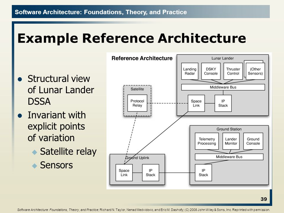 Example Reference Architecture