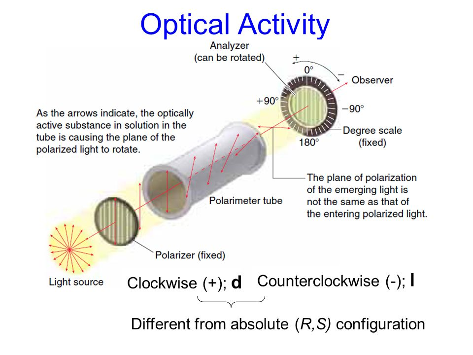 Optical Activity Counterclockwise (-); l Clockwise (+); d