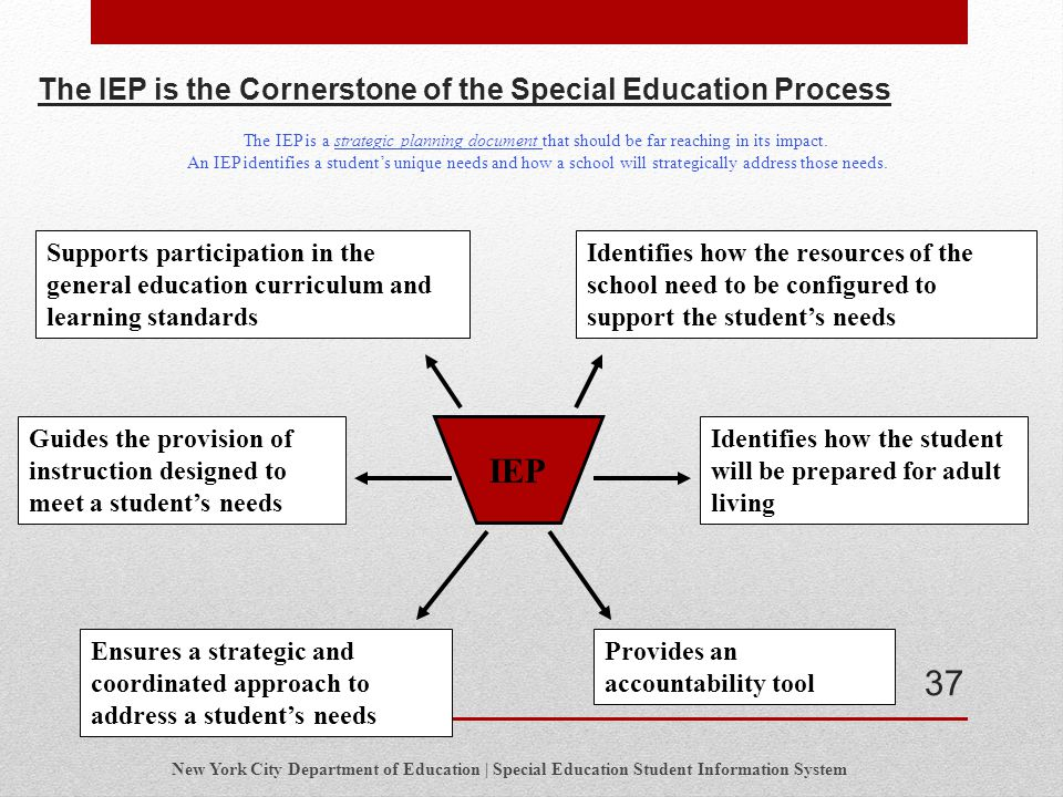 The IEP is the Cornerstone of the Special Education Process
