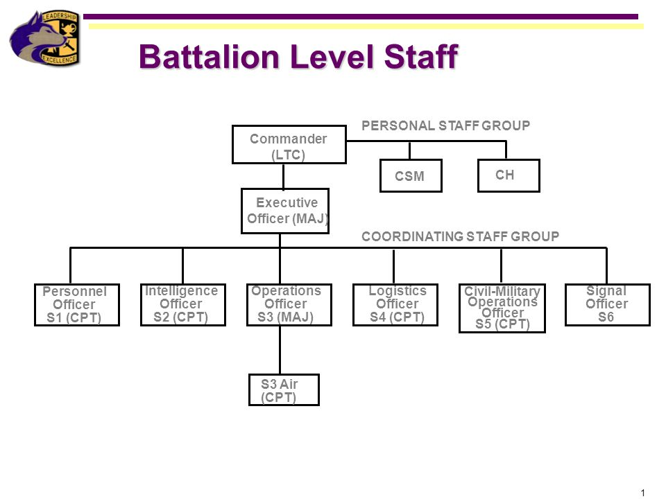 Battalion Level Staff PERSONAL STAFF GROUP COORDINATING STAFF GROUP