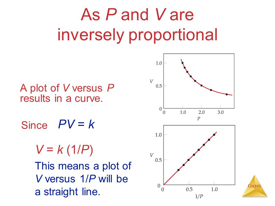 As P and V are inversely proportional