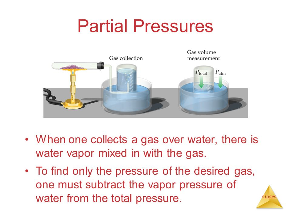 Partial Pressures When one collects a gas over water, there is water vapor mixed in with the gas.