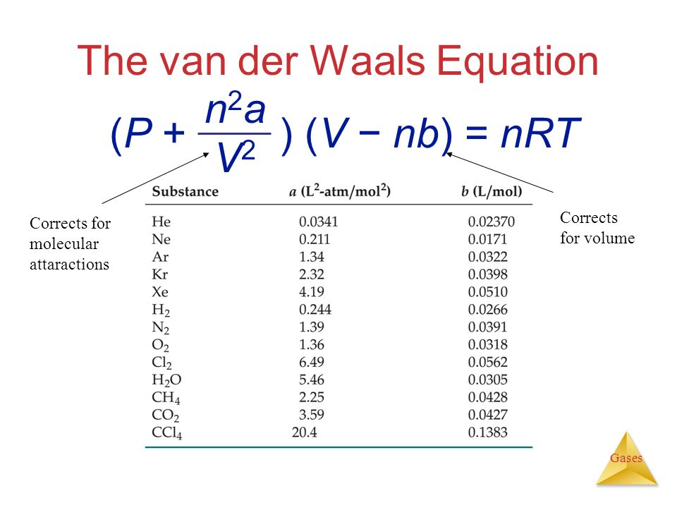 The van der Waals Equation