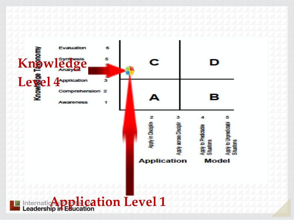 Knowledge Level 4 Application Level 1